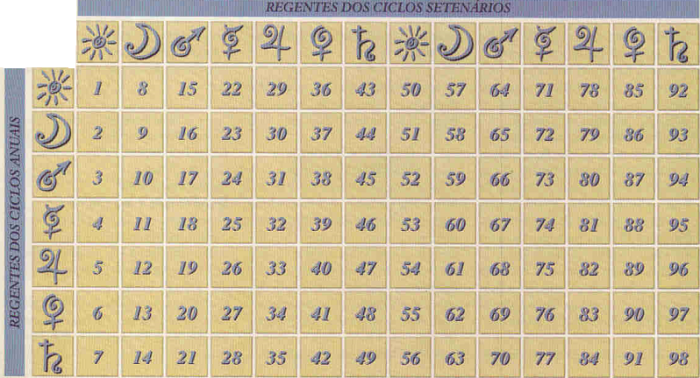 tabela ciclos astrologicos